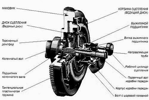 Как Прокачать Сцепление Форд Фокус 2 Рестайлинг