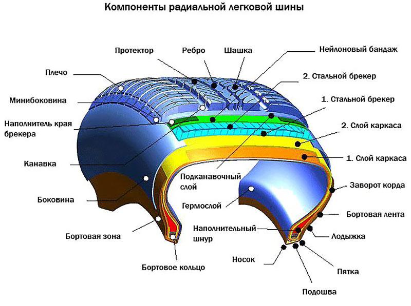 Конструкция современной радиальной шины