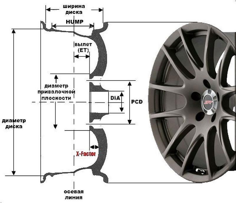 Наглядная демонстрация основных параметров колёсного диска