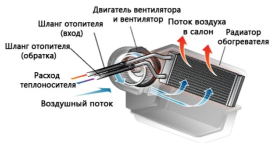 Работа радиатора на «Рено Логан»